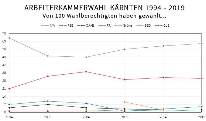Liniendiagramm der Kärntern Arbeiterkammerwahlen 1994 bis 2019. Von 100 Wahlberechtigten haben XY folgende Liste gewählt.