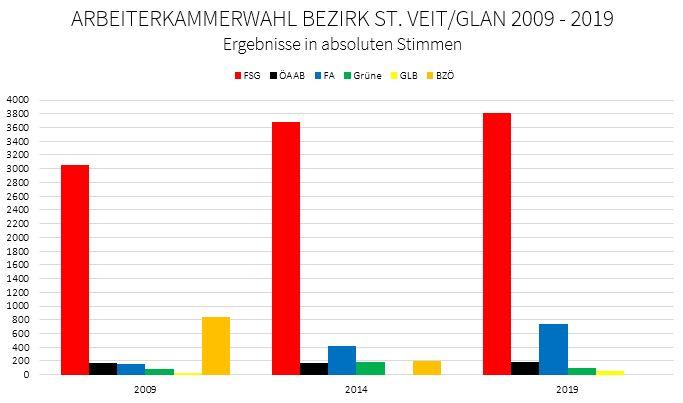Balkendiagramm des Bezirksergebnisse St. Veit/Glan bei den Arbeiterkammerwahlen 2009 bis 2019